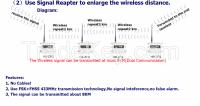 Community Burglar Alarm System Wireless Solution