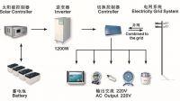 Solar Power System / PV Modules