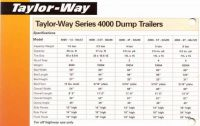 Taylorway 3 Way Dump Trailers