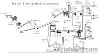 lime product line / limestone crusher supplier / small limestone crush