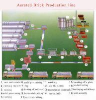 aac plant machine