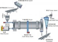 High efficiency !!wood rotary drum dryer in China