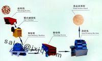 Sand Making Assembly Line/Sand Making Machinery/Sand Making Machines