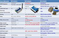 GSM RTU Wireless Remote Switch SMS Remote Controller