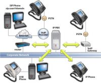 Software Based IP PABX/PBX for Windows