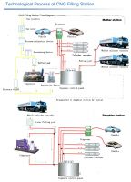 Complete Equipment of CNG filling station