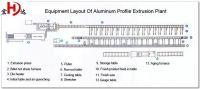 Aluminium Profile Extrusion Production Line