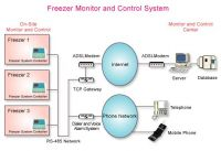Remote Monitoring and Control System & Voice Alarm Controller