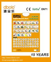 English Alphabet Sound Wall Chart