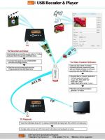 HD Encoder Modulator With USB