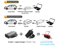 Auto 90W Universal notebook car charger