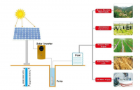 High Quality Solar Pump