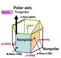 Sapphire wafer A-plane R-plane M-plane semipolar /nonpolar