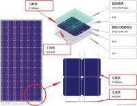 Westech High-efficiency OFF-GRID Solar PV System