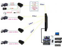 EFP camera fiber optic connection system(JM-EFP-S12)for remote mobile studio system