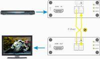 4K HDMI fiber optic extender, support  HDMI 1.4 and 3D video signal 10KM transmission, maximum resolution: 4096       2160 @ 30HZ